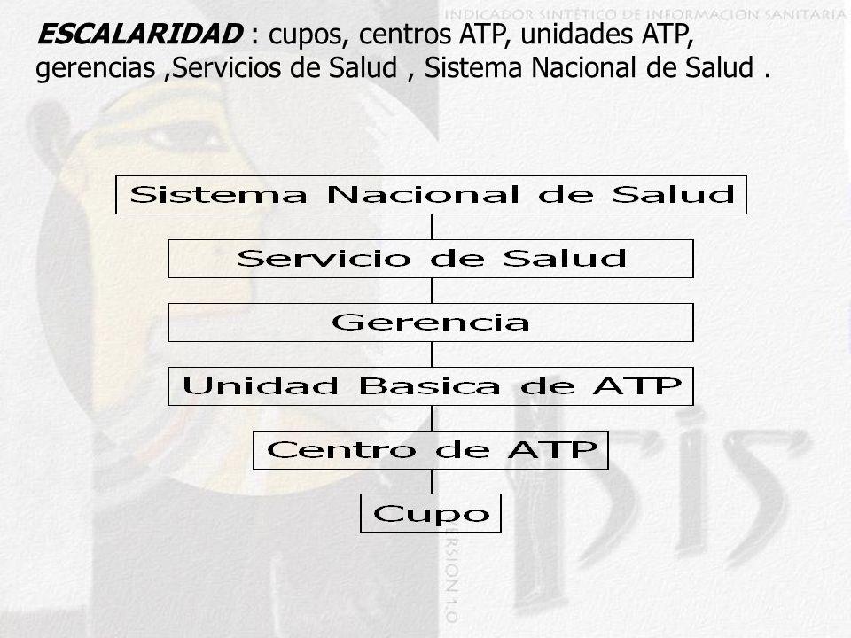 ESCALARIDAD : cupos, centros ATP, unidades ATP, gerencias ,Servicios de Salud , Sistema Nacional de Salud .