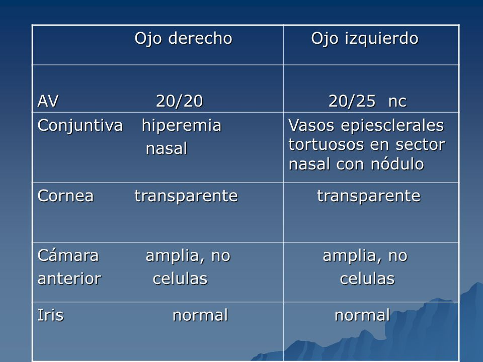 Ojo derecho Ojo izquierdo. AV 20/20. 20/25 nc. Conjuntiva hiperemia. nasal.