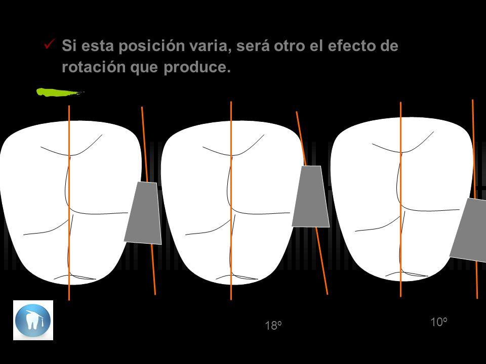 Si esta posición varia, será otro el efecto de rotación que produce.