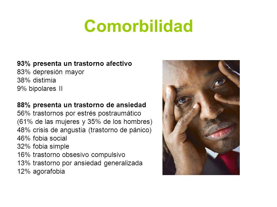 Comorbilidad 93% presenta un trastorno afectivo 83% depresión mayor