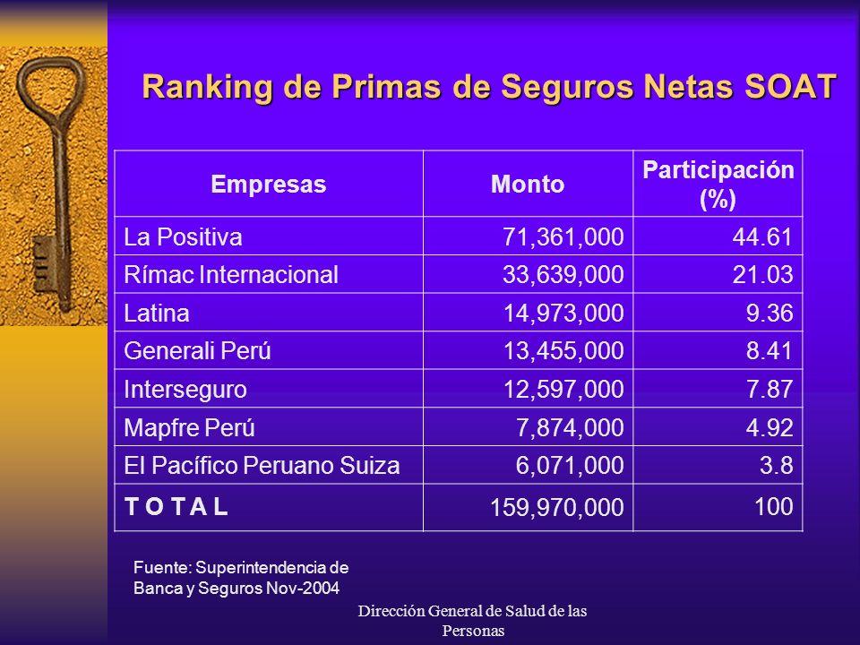 Ranking de Primas de Seguros Netas SOAT