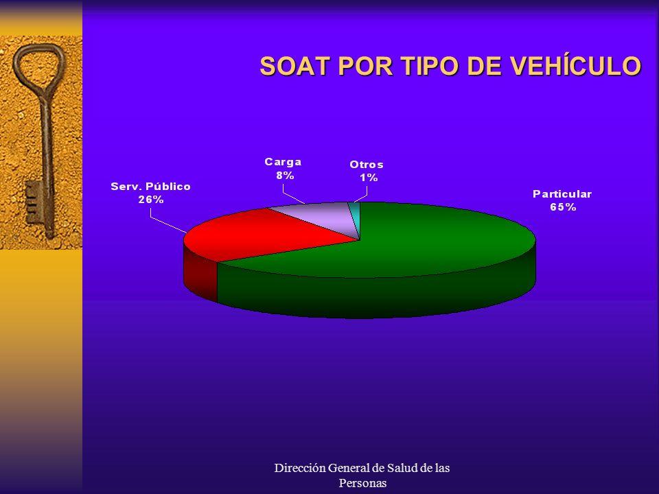 SOAT POR TIPO DE VEHÍCULO