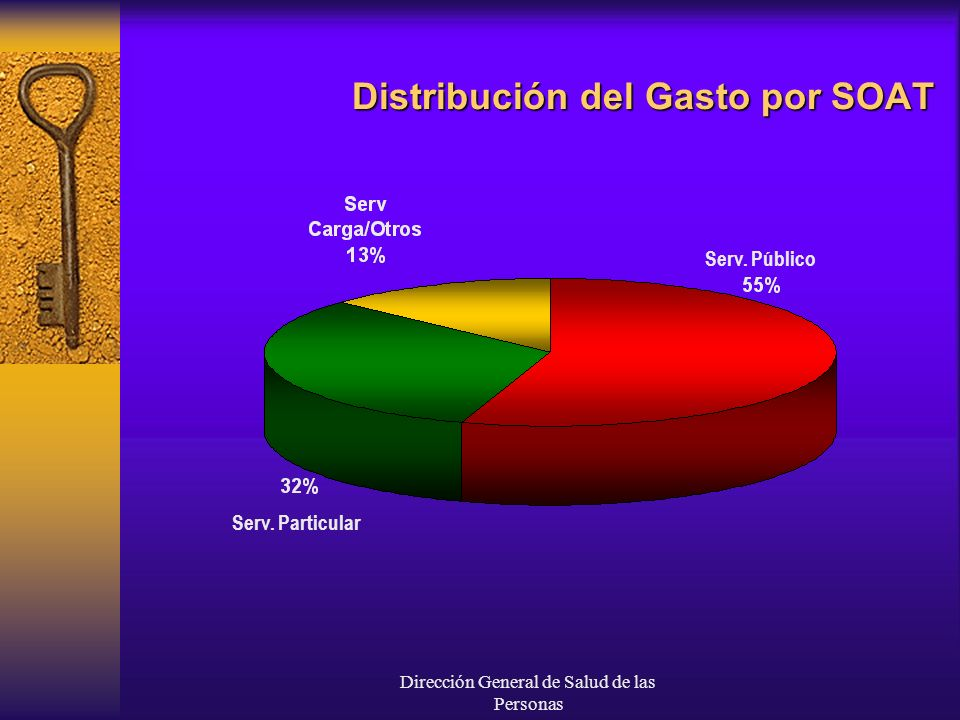 Distribución del Gasto por SOAT