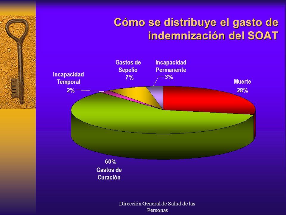 Cómo se distribuye el gasto de indemnización del SOAT