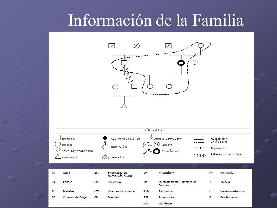 Información de la Familia