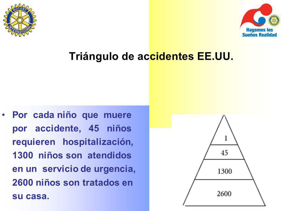Triángulo de accidentes EE.UU.