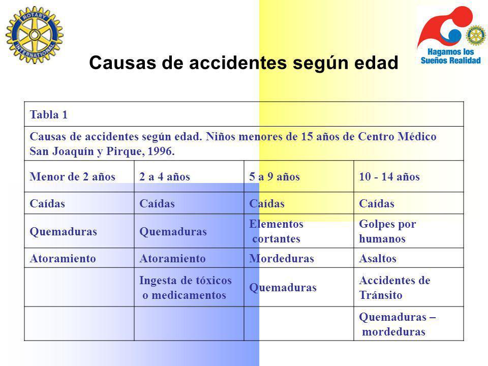Causas de accidentes según edad