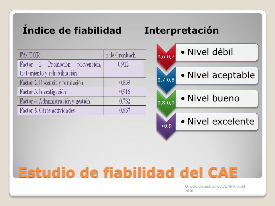 Estudio de fiabilidad del CAE