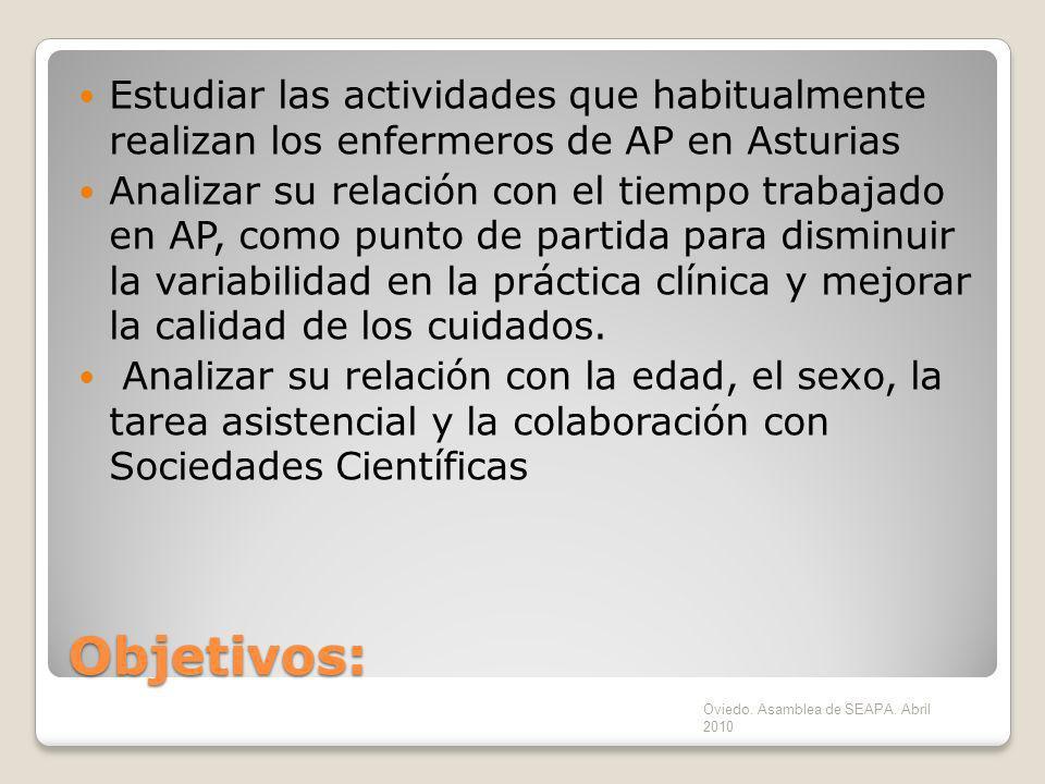 Estudiar las actividades que habitualmente realizan los enfermeros de AP en Asturias