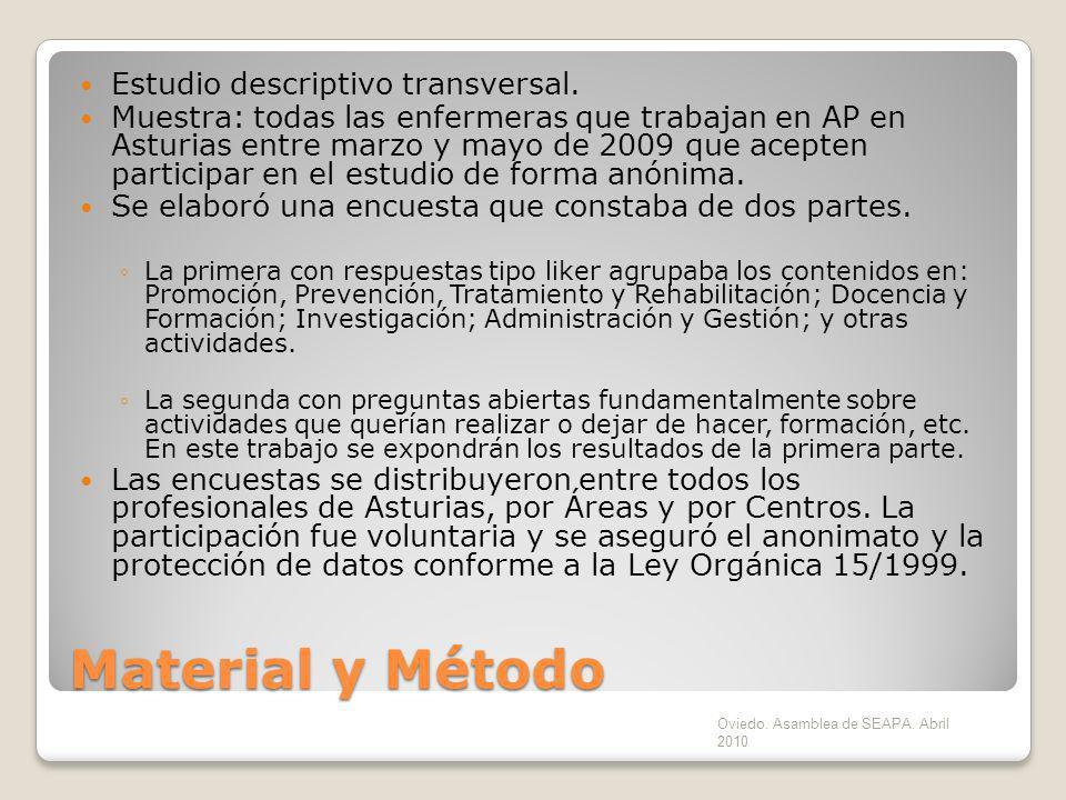 Material y Método Estudio descriptivo transversal.