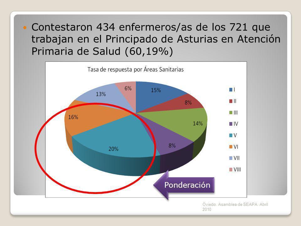 Contestaron 434 enfermeros/as de los 721 que trabajan en el Principado de Asturias en Atención Primaria de Salud (60,19%)
