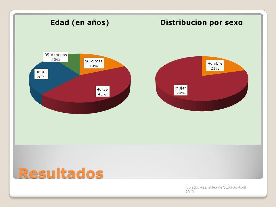 Resultados Oviedo. Asamblea de SEAPA. Abril 2010