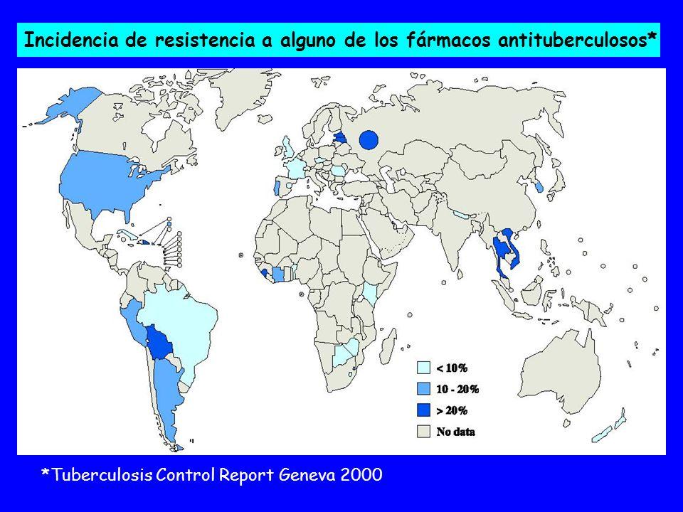 Incidencia de resistencia a alguno de los fármacos antituberculosos*