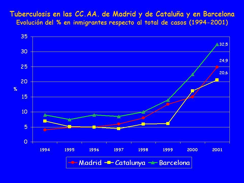 Tuberculosis en las CC.AA. de Madrid y de Cataluña y en Barcelona