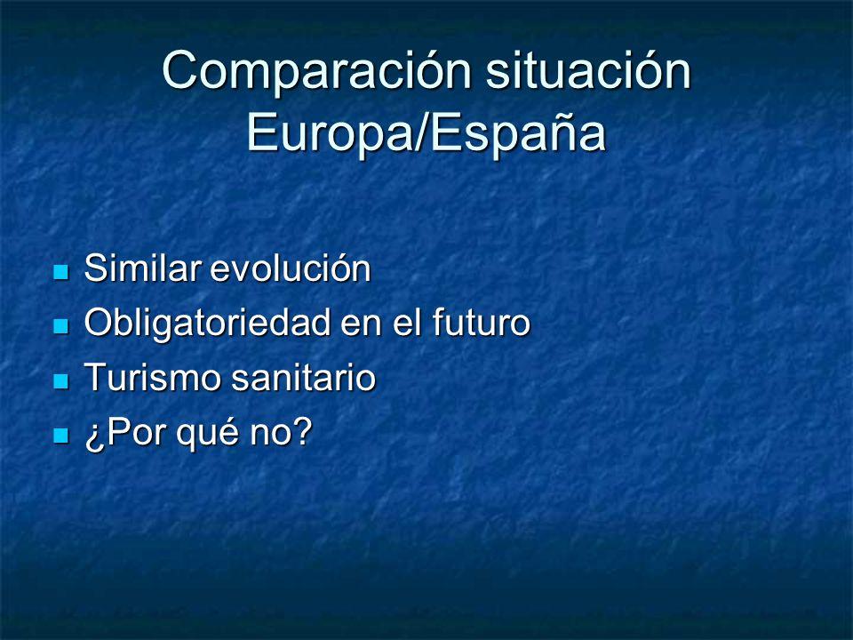Comparación situación Europa/España
