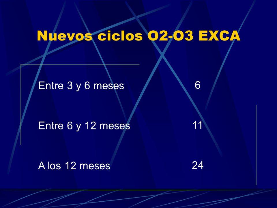Nuevos ciclos O2-O3 EXCA Entre 3 y 6 meses 6 Entre 6 y 12 meses 11
