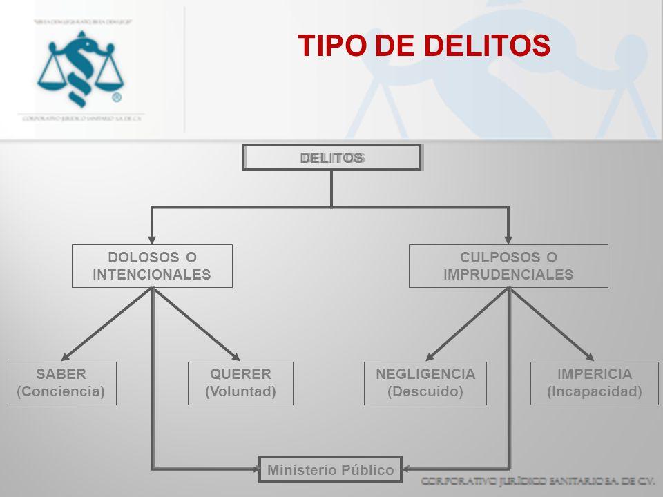 TIPO DE DELITOS DELITOS DOLOSOS O INTENCIONALES