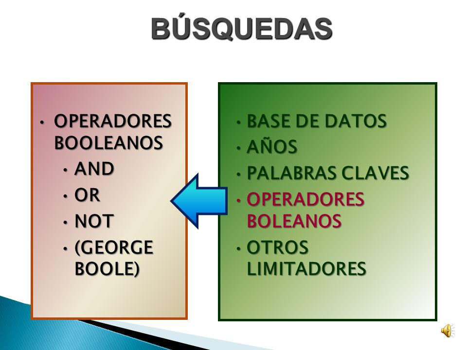 BÚSQUEDAS OPERADORES BOOLEANOS AND OR NOT (GEORGE BOOLE) BASE DE DATOS