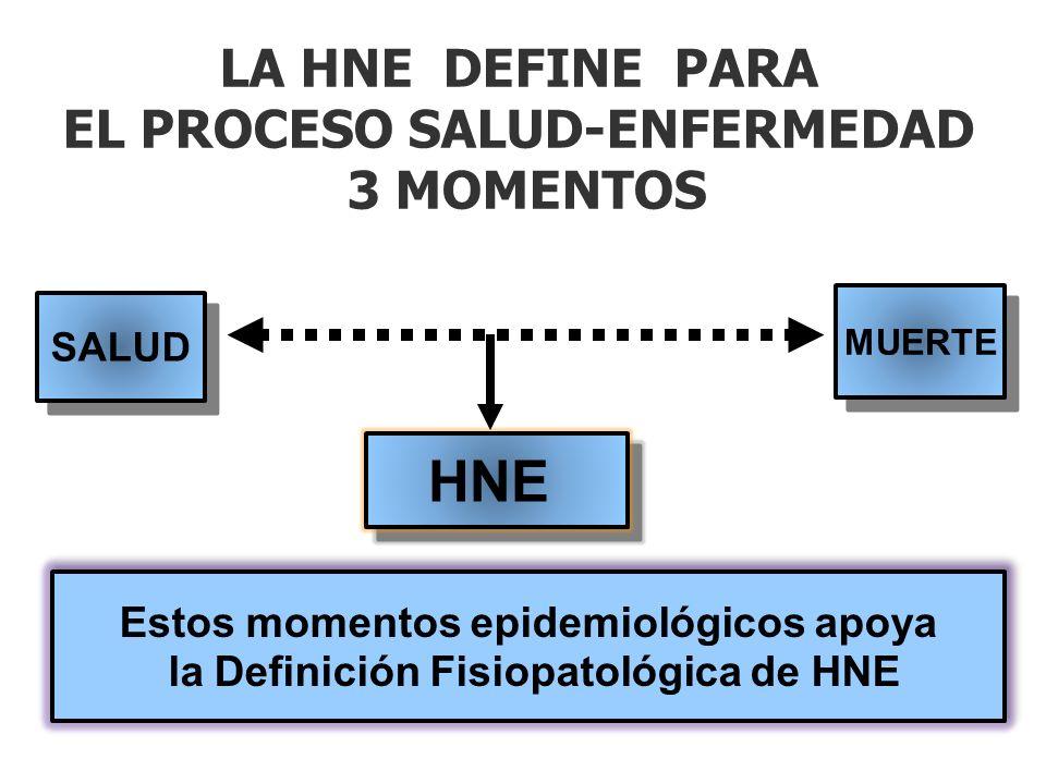 LA HNE DEFINE PARA EL PROCESO SALUD-ENFERMEDAD 3 MOMENTOS