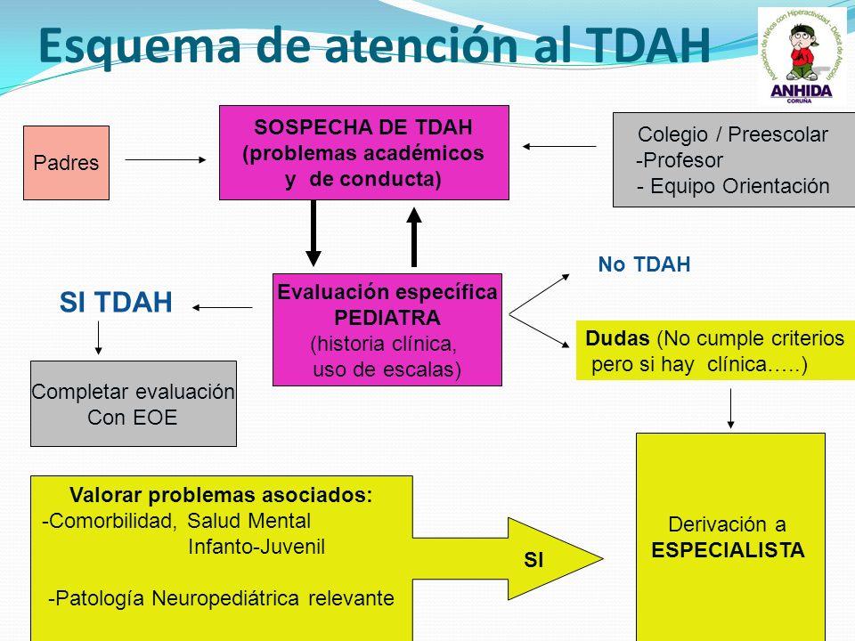 Esquema de atención al TDAH