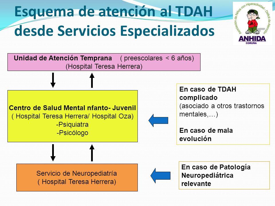 Esquema de atención al TDAH desde Servicios Especializados