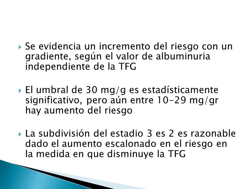 Se evidencia un incremento del riesgo con un gradiente, según el valor de albuminuria independiente de la TFG