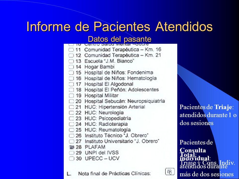 Informe de Pacientes Atendidos Datos del pasante
