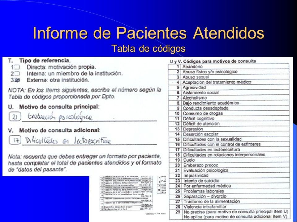 Informe de Pacientes Atendidos Tabla de códigos