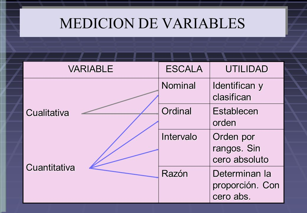 MEDICION DE VARIABLES VARIABLE ESCALA UTILIDAD Cualitativa