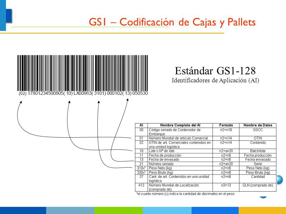 Identificadores de Aplicación (AI)