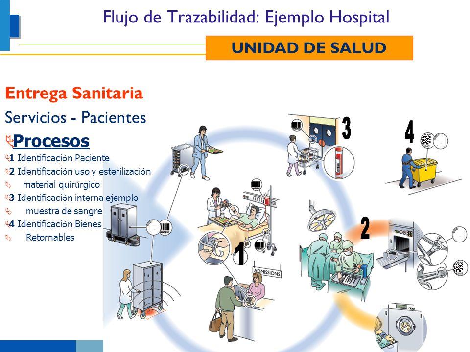 Flujo de Trazabilidad: Ejemplo Hospital