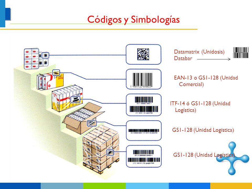 Códigos y Simbologías Datamatrix (Unidosis) Databar
