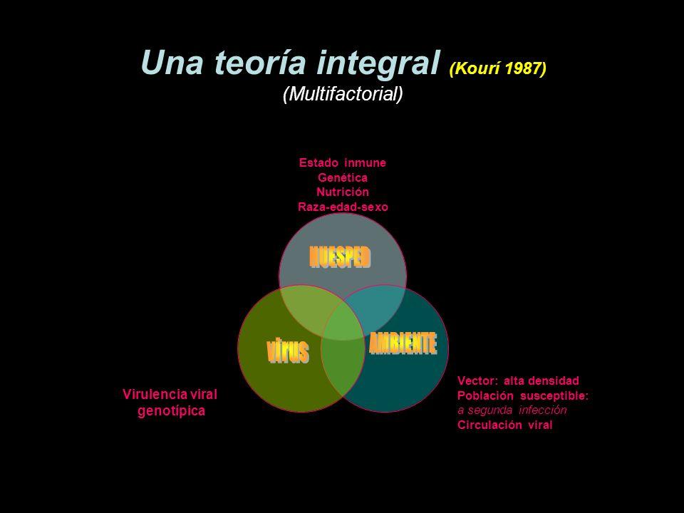 Una teoría integral (Kourí 1987) (Multifactorial)