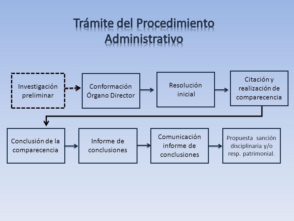 Trámite del Procedimiento Administrativo