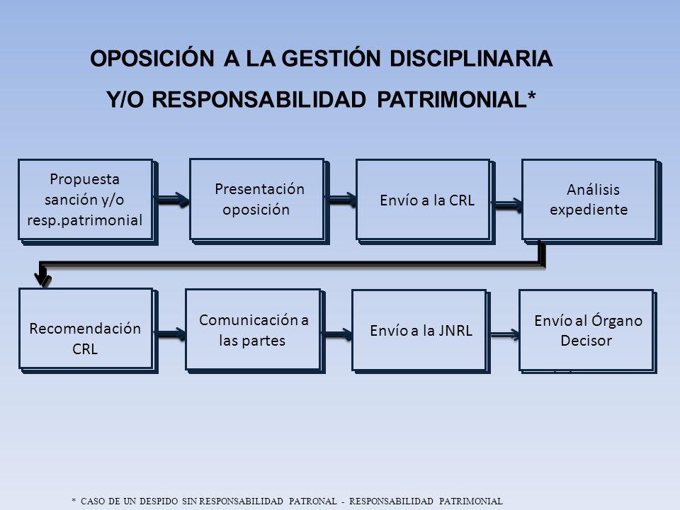 OPOSICIÓN A LA GESTIÓN DISCIPLINARIA Y/O RESPONSABILIDAD PATRIMONIAL*