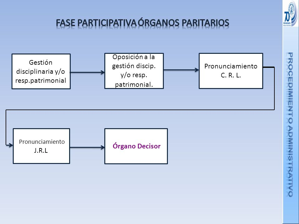 FASE PARTICIPATIVA ÓRGANOS PARITARIOS