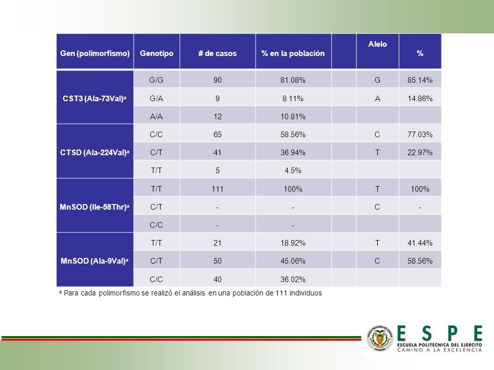 Gen (polimorfismo) Genotipo # de casos % en la población Alelo %