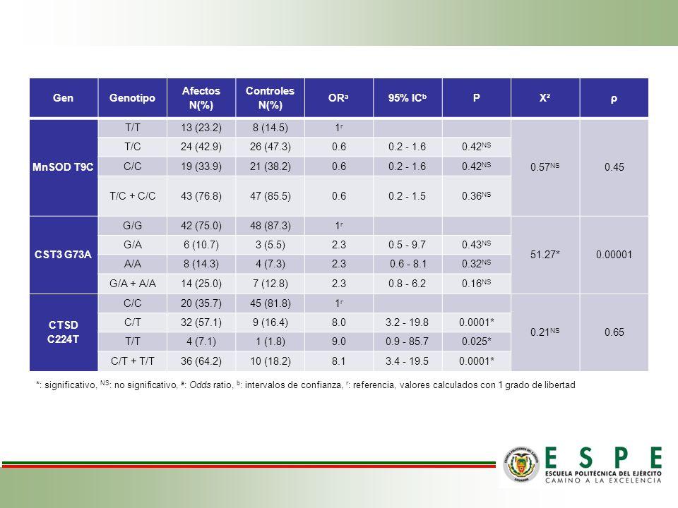 Gen Genotipo Afectos N(%) Controles N(%) ORa 95% ICb P X² ρ MnSOD T9C
