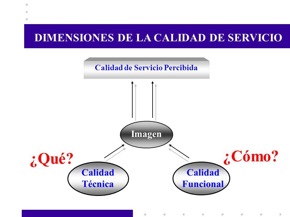 DIMENSIONES DE LA CALIDAD DE SERVICIO