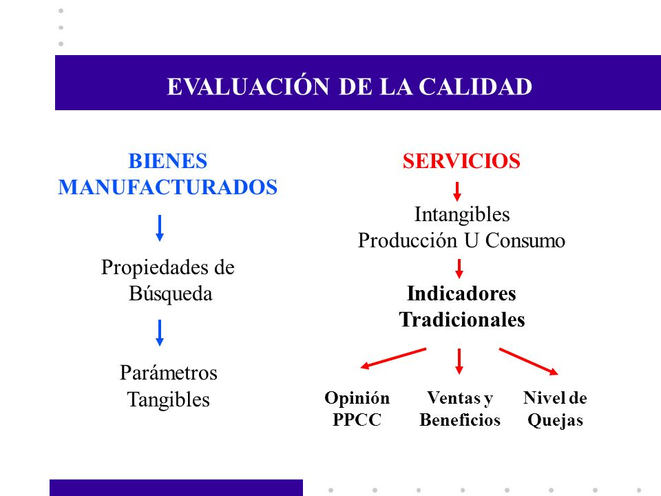 EVALUACIÓN DE LA CALIDAD Indicadores Tradicionales