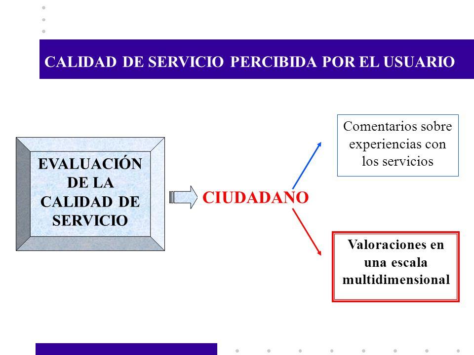 CIUDADANO CALIDAD DE SERVICIO PERCIBIDA POR EL USUARIO