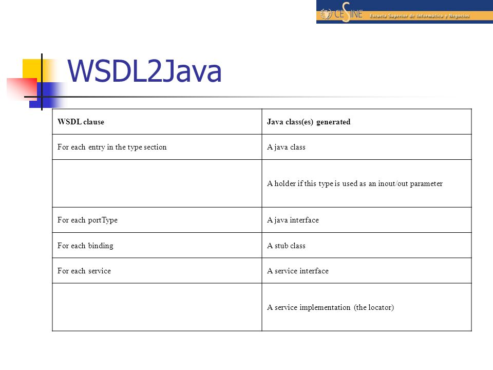 WSDL2Java WSDL clause Java class(es) generated
