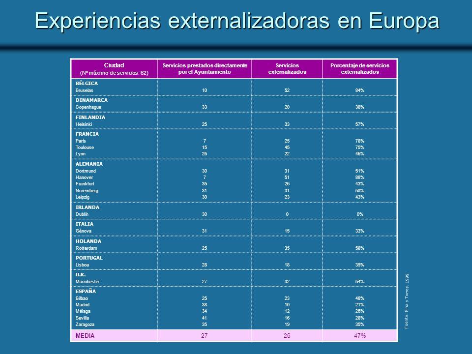 Experiencias externalizadoras en Europa