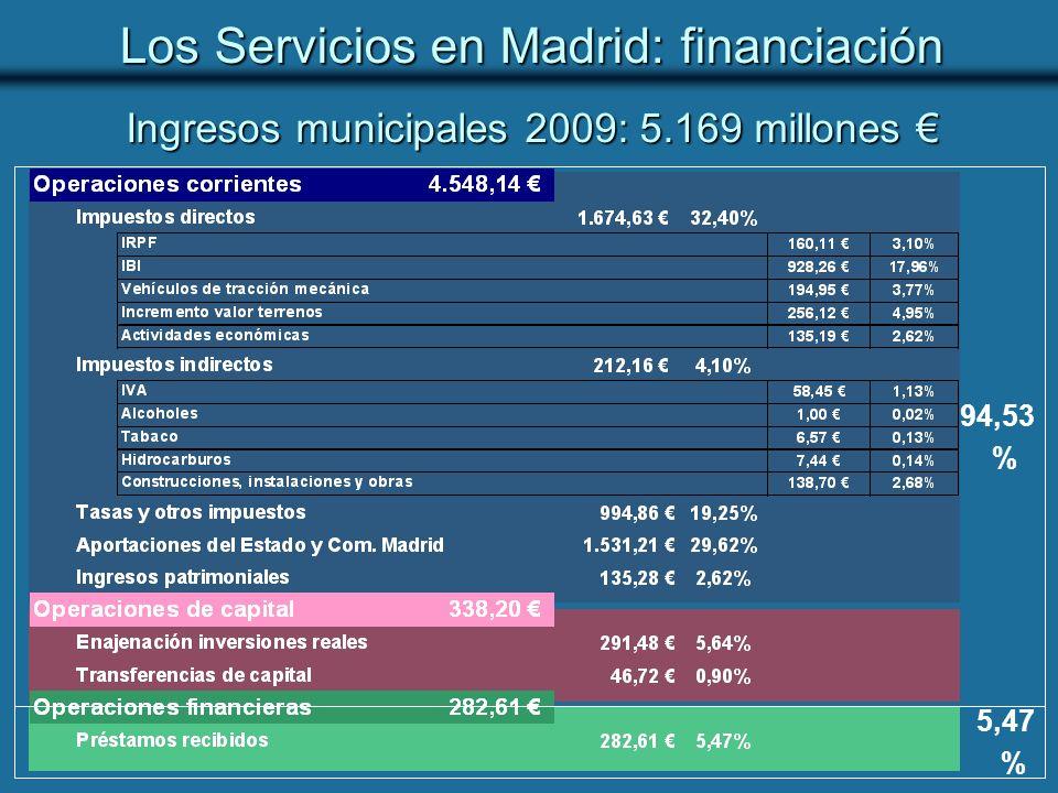 Ingresos municipales 2009: 5.169 millones €