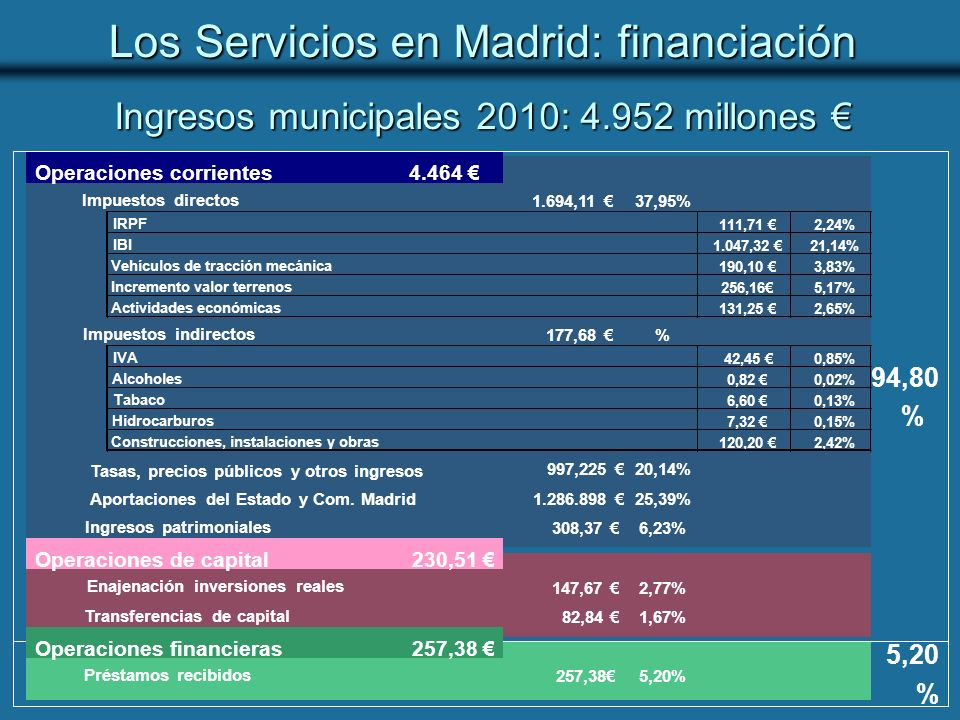 Ingresos municipales 2010: 4.952 millones €