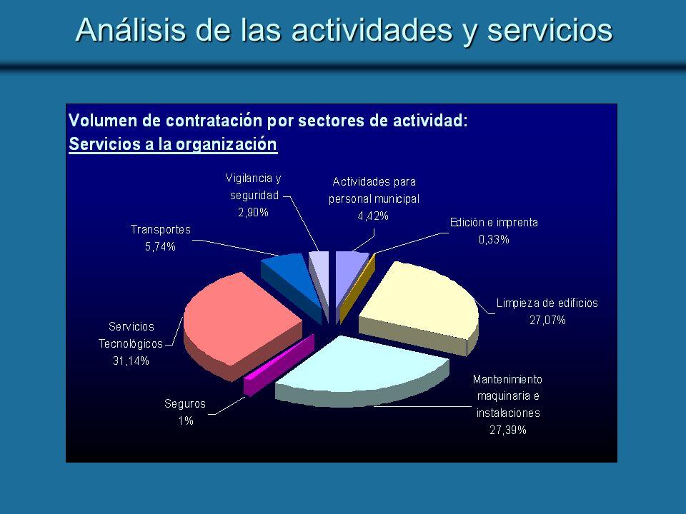 Análisis de las actividades y servicios
