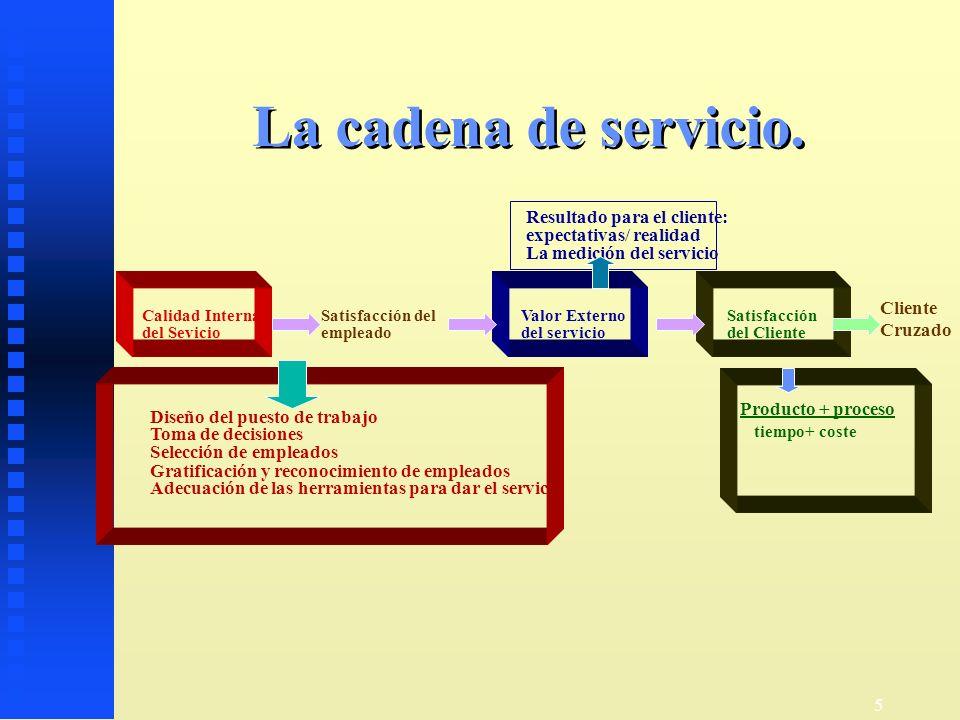 La cadena de servicio. Resultado para el cliente: