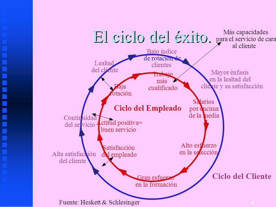 El ciclo del éxito. Ciclo del Cliente Ciclo del Empleado