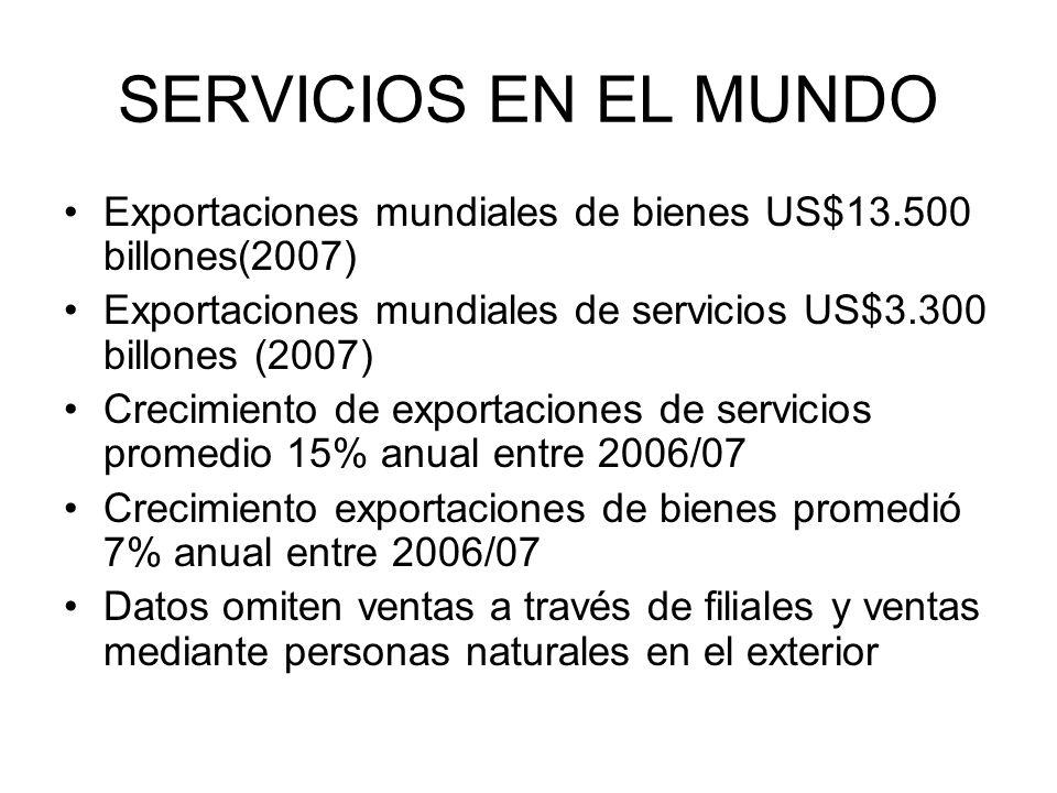 SERVICIOS EN EL MUNDO Exportaciones mundiales de bienes US$13.500 billones(2007) Exportaciones mundiales de servicios US$3.300 billones (2007)
