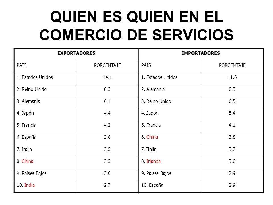 QUIEN ES QUIEN EN EL COMERCIO DE SERVICIOS